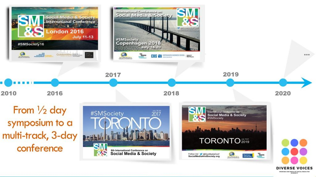 If it is your first SMSociety conference, I'd like to share a bit of history about the conference. We started as a half-day symposium in 2010, and grew into a two-day multi-session conference in 2013 and 2014, and finally to an action-packed 3-day conference with the introduction of workshops in 2015 onward. From Halifax, Nova Scotia to Toronto, to London, to Copenhagen…. and now everywhere online! We are so delighted that you have tuned in today and have decided to join our growing research community.