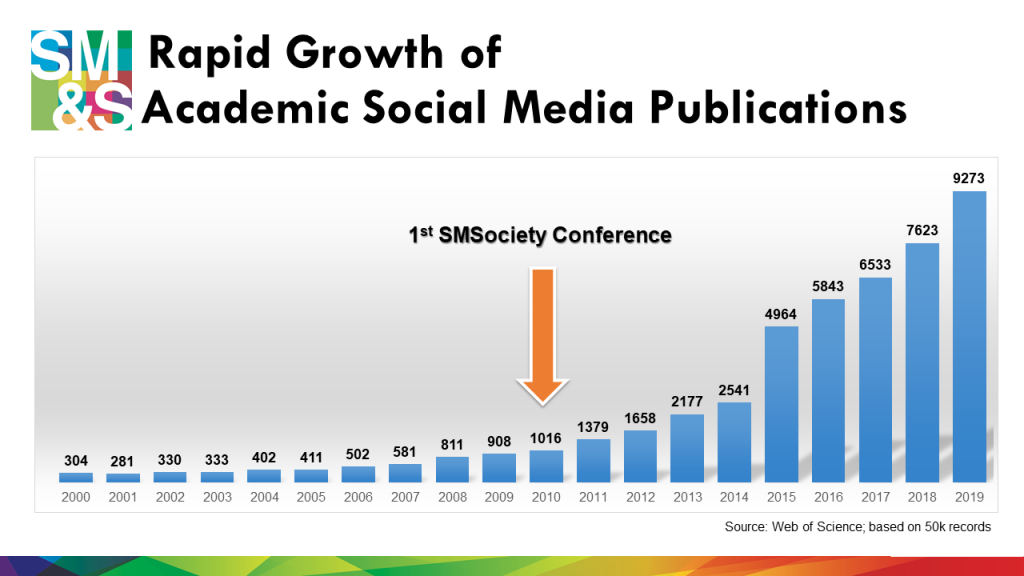 The conference was founded at the time when social media research was still very new…. There was a lot of debate in 2010 about whether social media is a fad and whether academics should even be studying social media. But, as you can see from this chart, the annual number of social media related publication has increased 10-fold and reached over 9K papers last year.