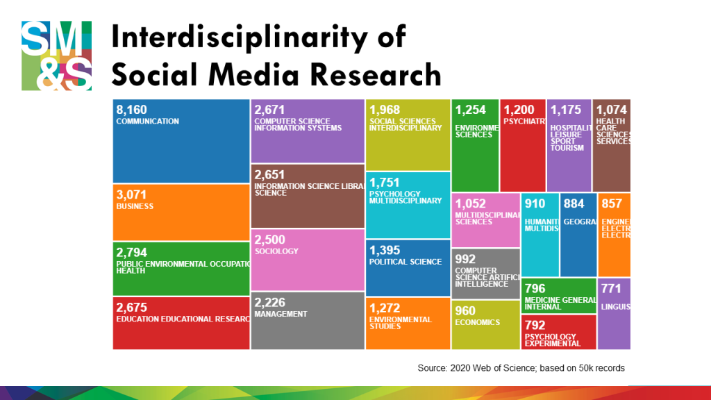 Now it's a major research area that crosses disciplinary boundaries and touches on many different topics, fields, methods, and theories. For instance, this treemap shows from what areas publications on social media research are coming from, including: Communication, Computer Science, Business, Information Systems, Educational Research, Psychology, Health, and other Social Science and Humanities disciplines.